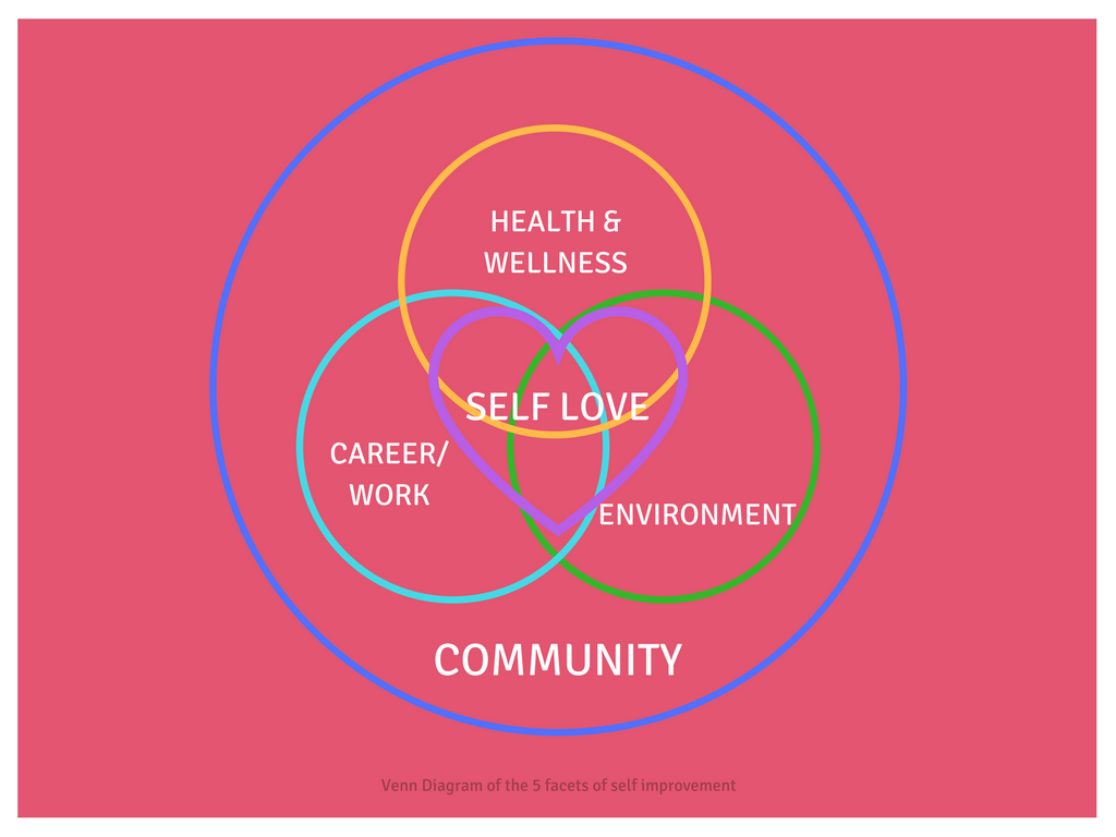 How to master self improvement skills your better life the venn diagram of self improvement begins with self love and spreads out to the our community by building this strong foundation we can create the pooptronica Images