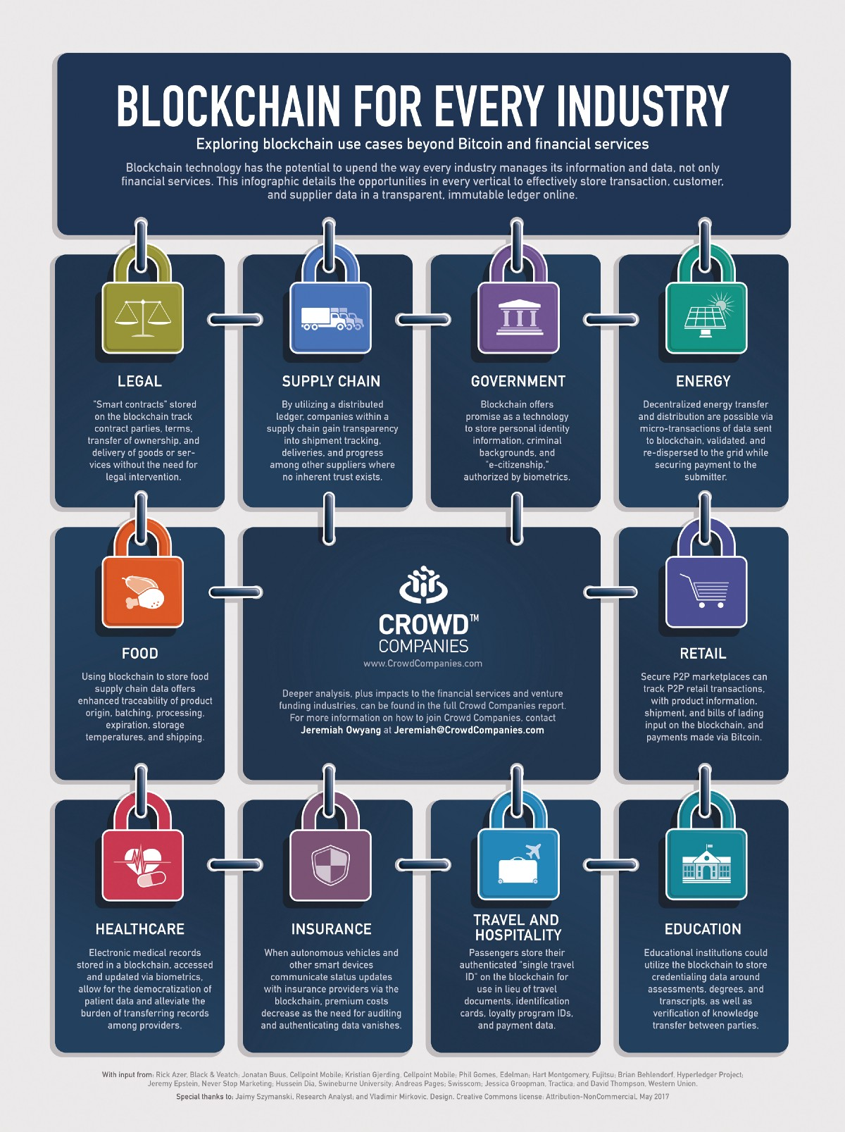 Technology Management Image: Graphic: Blockchain For Every Industry