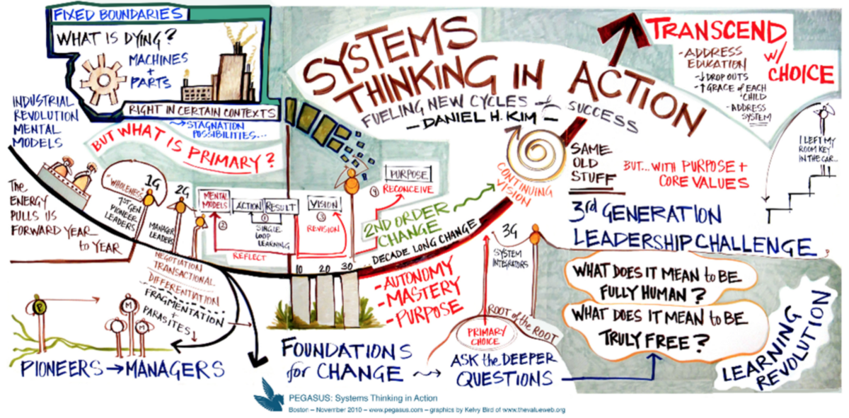 sytems thinking Problem solving desperately needs systems thinking if we want to overcome the systemic issues behind today's problems, then we need to change the thinking that led.