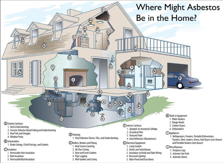 asbestos and its use You might be surprised to know that asbestos is not just hiding in our walls in fact , during its heyday asbestos was used for manufacturing a.