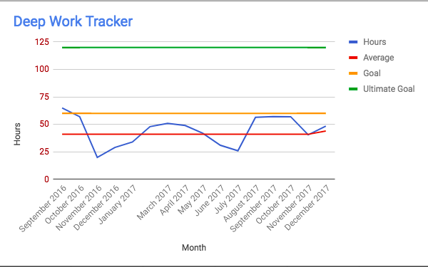 how to create a time tracker using google sheets to master your craft