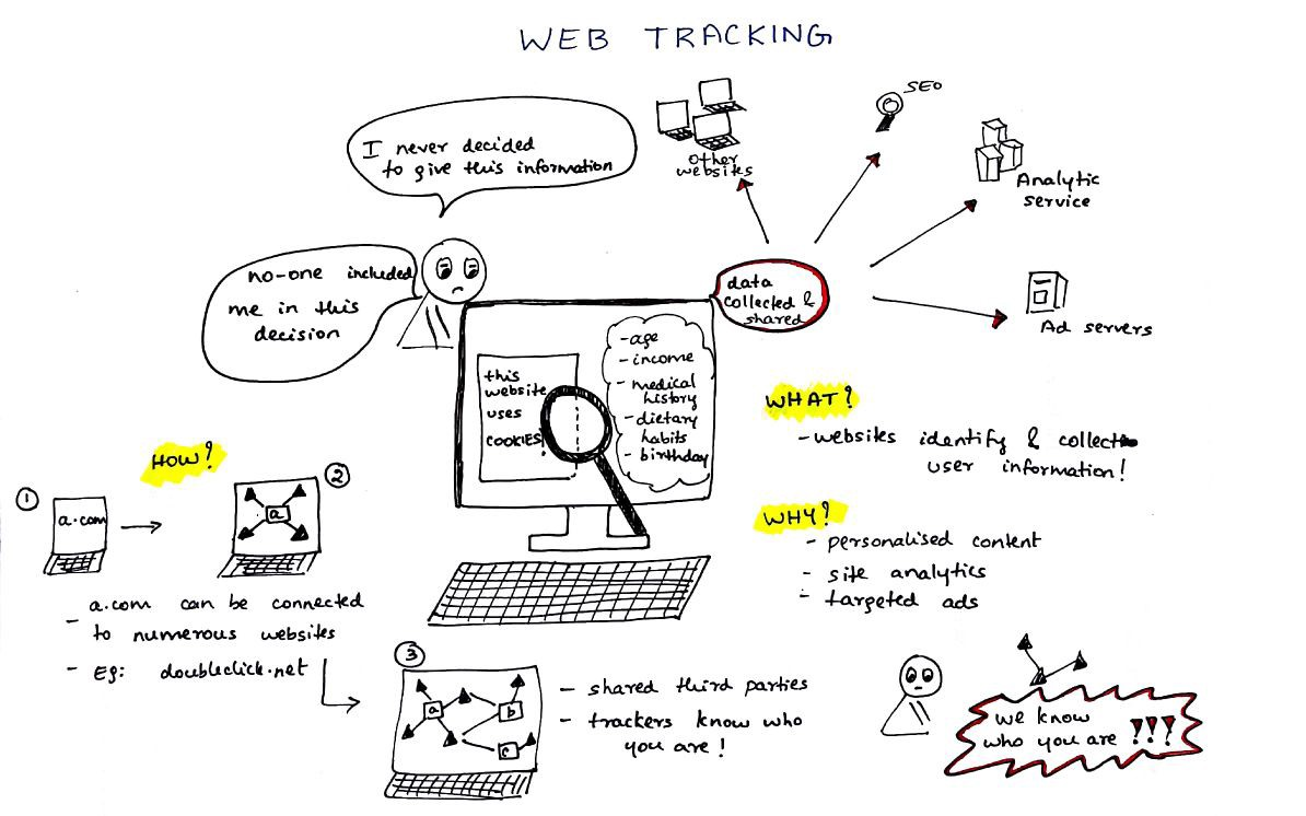 web tracking what you should know about your privacy online