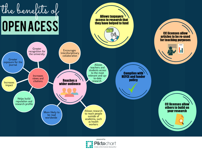 benefits-of-open-access