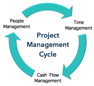 Importance of time management in project management pdf