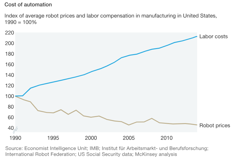 Cost of automation - robot prices and labor compensation in manufacturing
