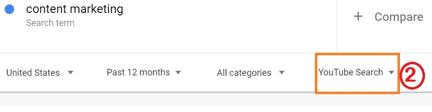 Use of google trends for YouTube