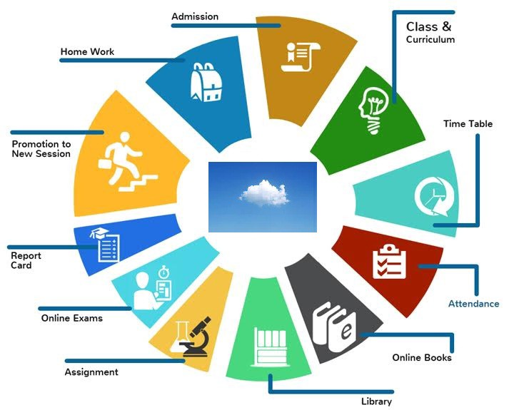 Know More About Today's ERP Education System – iCloudEMS ...