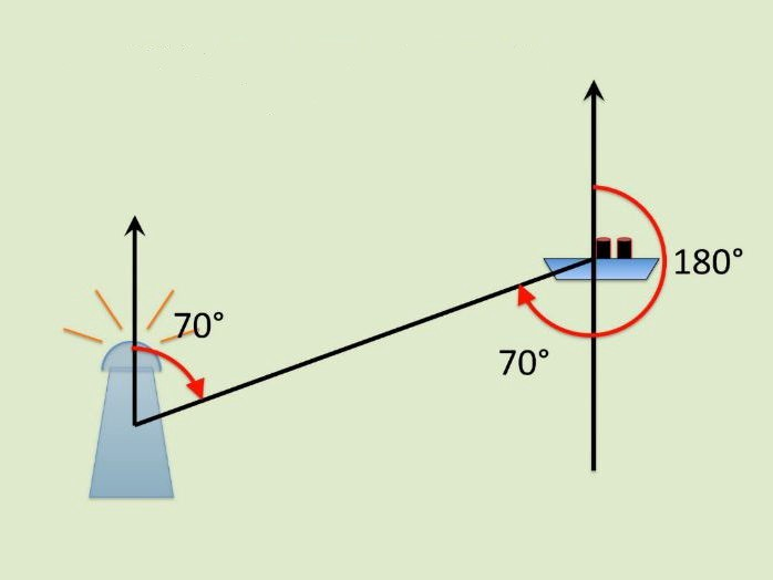 application of trigonometry in daily life examples