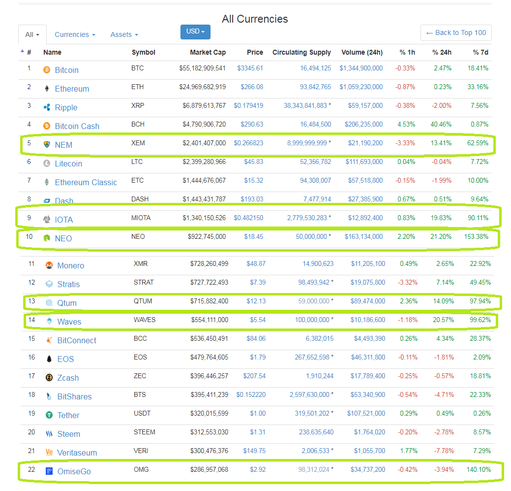 Arbitrage In The Cryptocurrency Market