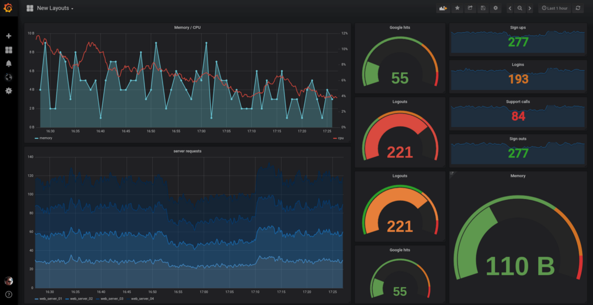 Provisioning Grafana Data Sources And Dashboards Auto