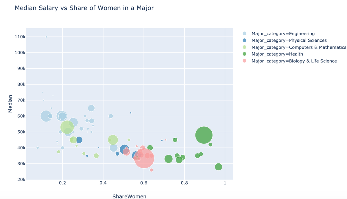Plotly Express: the Good, the Bad, and the Ugly