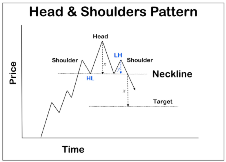 short explanation head shoulders chart pattern