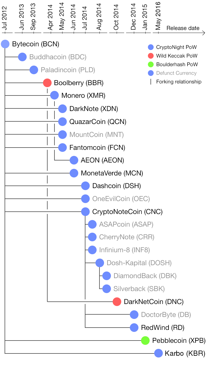 30947fae813c Updated forks chart of CryptoNote-based crypto currencies (Feb 2018).  Tweedlewhopper