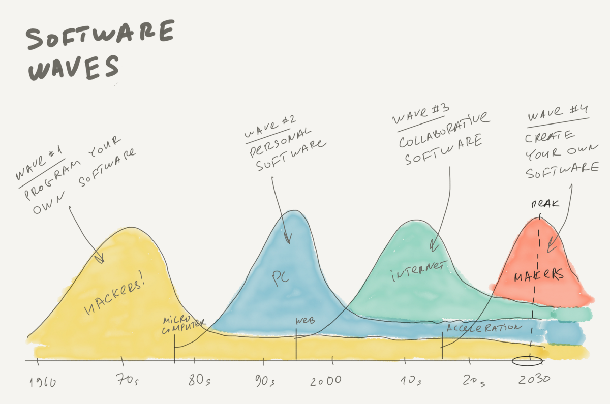 Four software waves from 1960 to 2030.