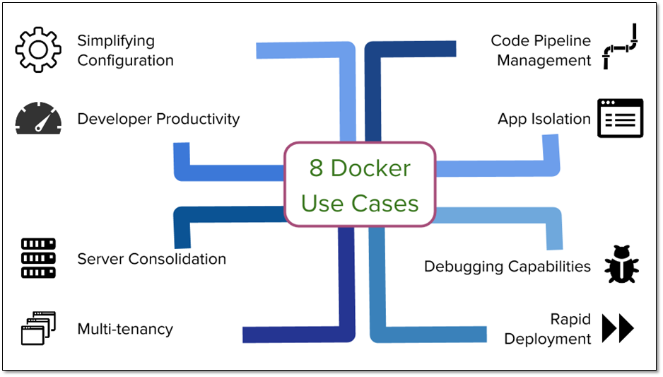 Technology Management Image: Docker Usecases
