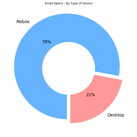email open rate graph by device