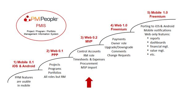 pmpeople pmis project status report pmpeople medium