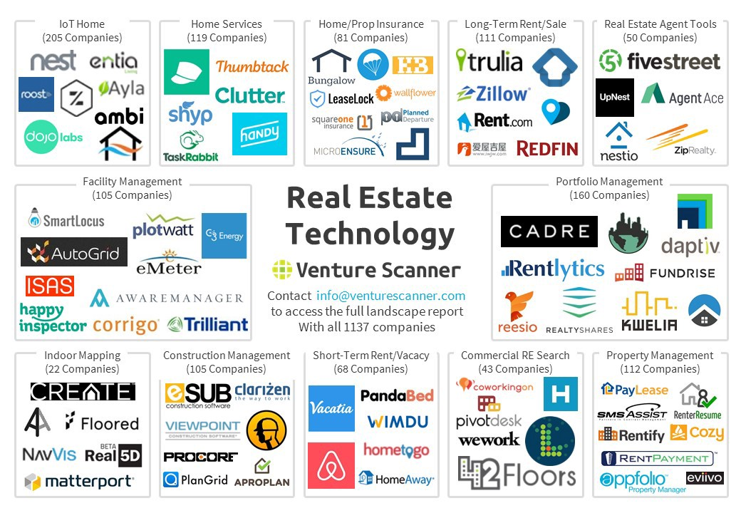 Real Estate Technology : The state of real estate technology in ten visuals