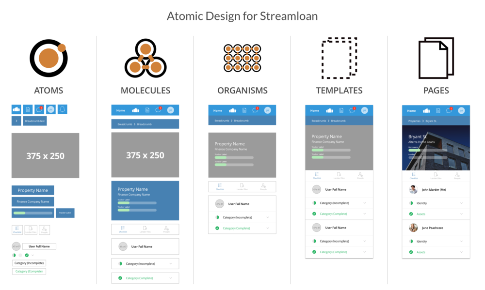 How Atomic Design improves development structures