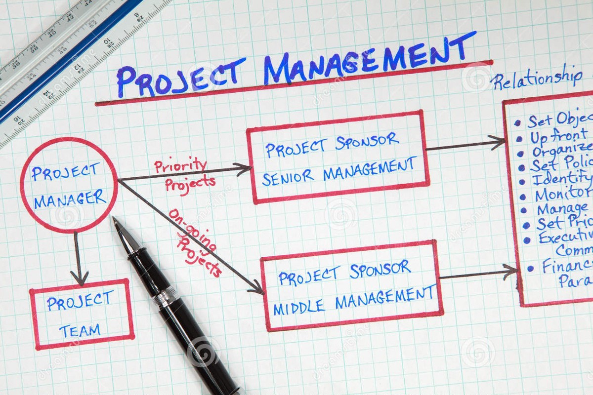 Project Management: 50 Tools & Software That Every Project Manager Need To Use