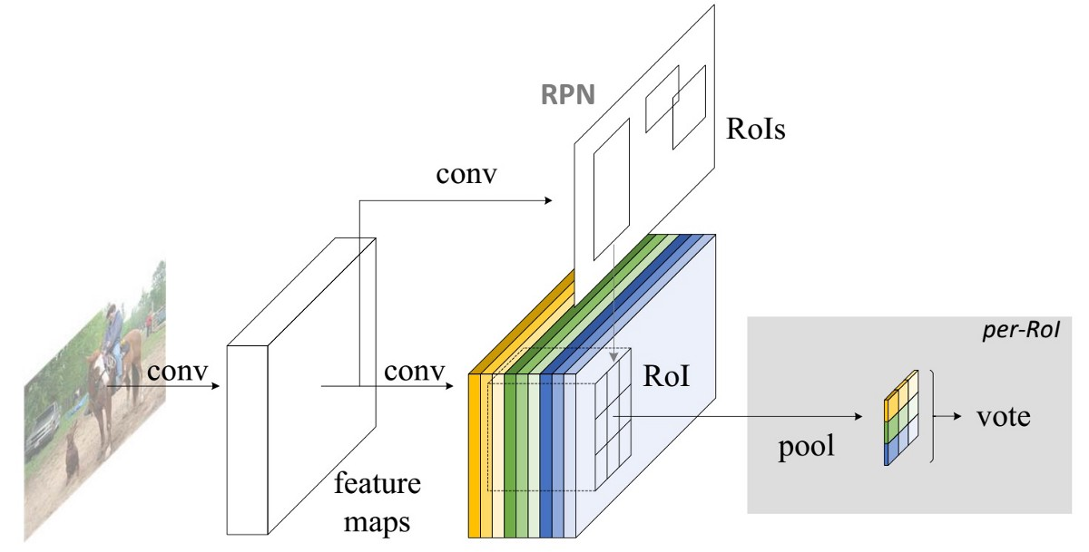 Deep Learning For Object Detection A Comprehensive Review
