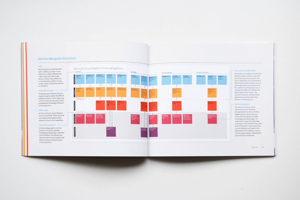 Service blueprinting cynthia risse medium nowadays service design is one of the most important things when it comes to creating the ultimate customer experience as many have basically put it malvernweather Image collections