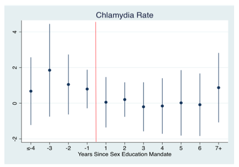 reducing stds by teaching sex education