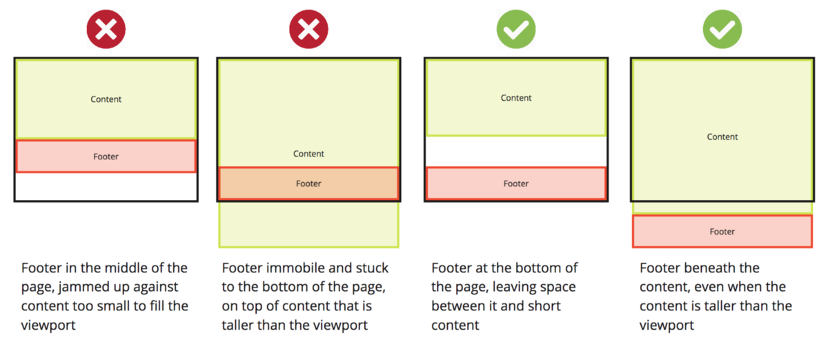 How to keep your footer where it belongs - Html position div ...