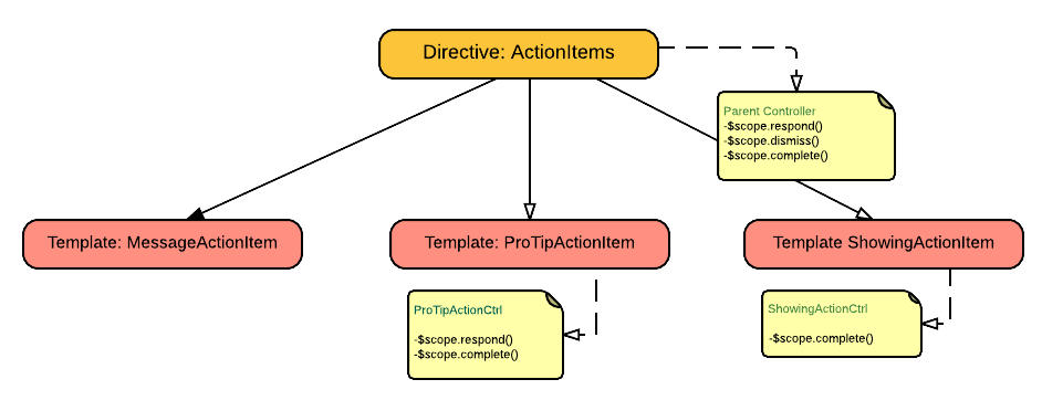 Simplify directives with scope inheritance in angularjs maxwellsz
