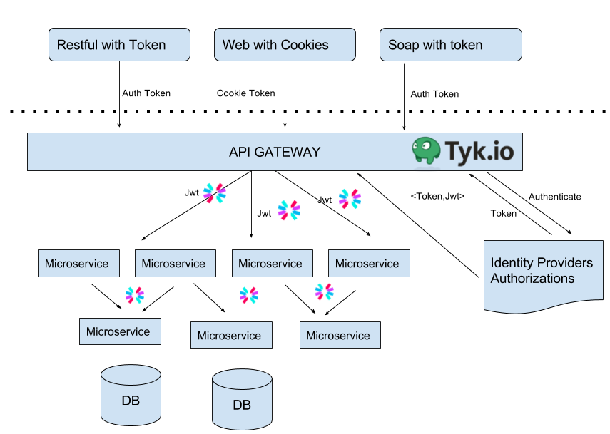 Using Tyk Io And Jwt Io On Stateless Microservice