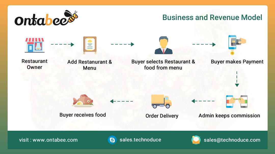 Online Grocery Delivery Business Application – Fondos de Pantalla