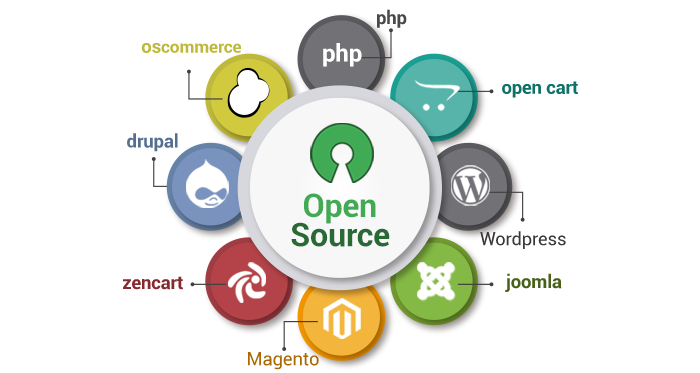 The significance of open source app development in modern Open source programs