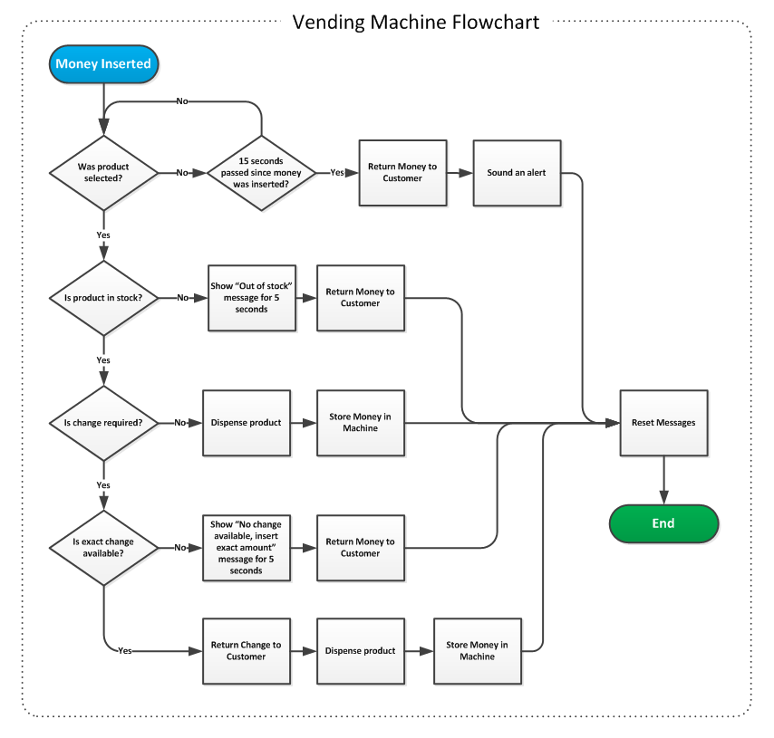 How To Improve Your Product Management Skills Using Flowcharts