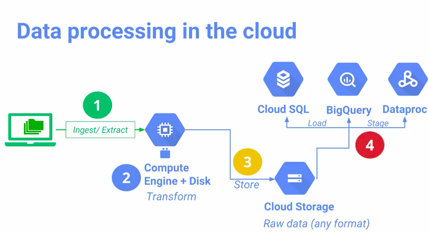 How do i find pictures in google cloud store data