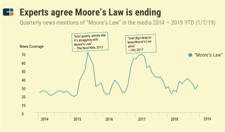 How is Moore's Law becoming irrelevant in the age of Quantum Computing?