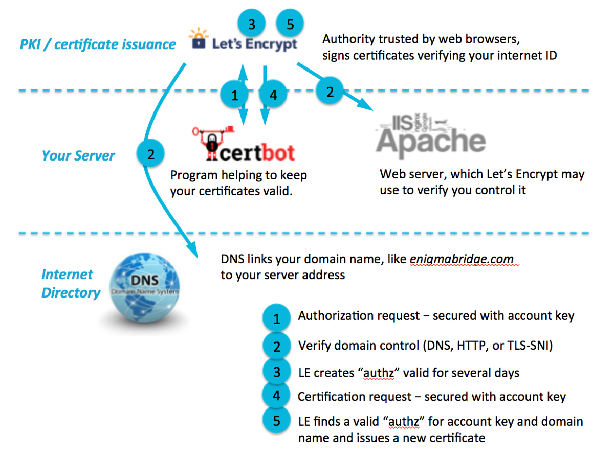 Getting lets encrypt to app servers firewalled networks the certificate issuance process can be broken down into two main parts 1 authorization where you show you control the domain name actions 13 1betcityfo Gallery