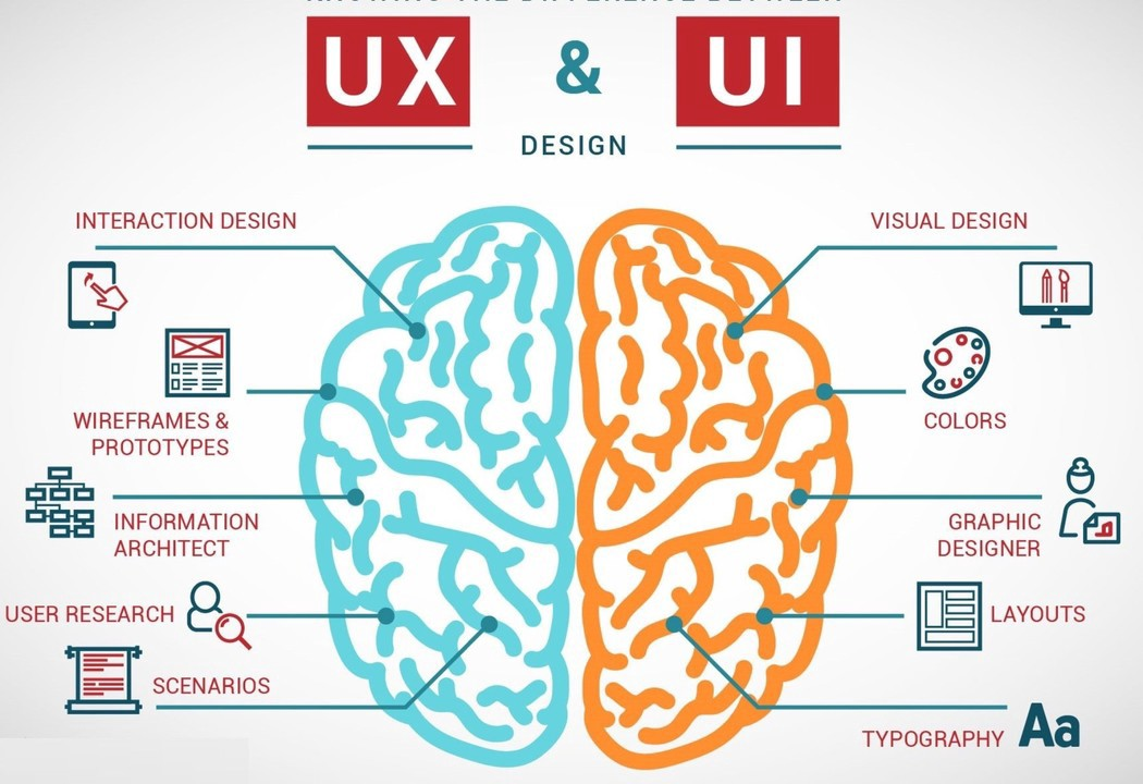 why ux and ui should remain separate ux collective. Black Bedroom Furniture Sets. Home Design Ideas