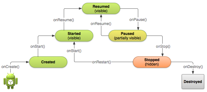android app lifecycle background