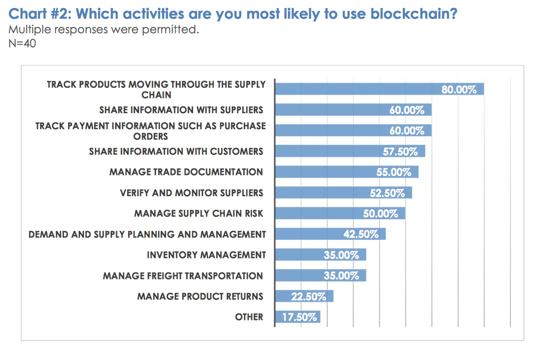 Technology Management Image: Blockchain: What Are The Opportunities For Procurement?