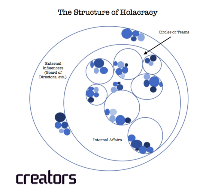 501b182120 Holacracy  Bringing Innovation to Every Corner of Your Organization