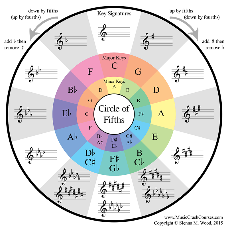 What Is The Circle Of Fifths In Music Theory   U2013 Thomas