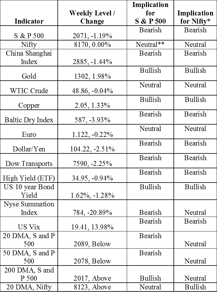 Market Signals For The Us Stock Market S And P 500 Index And Indian