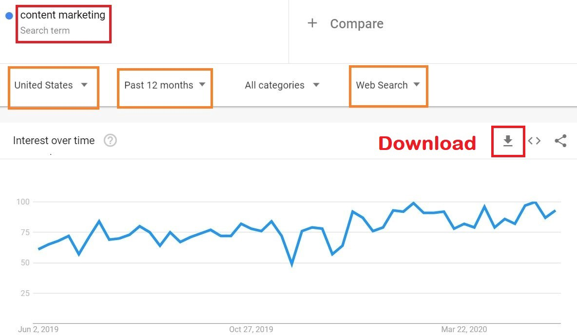 Popularity checking of a specific keyword