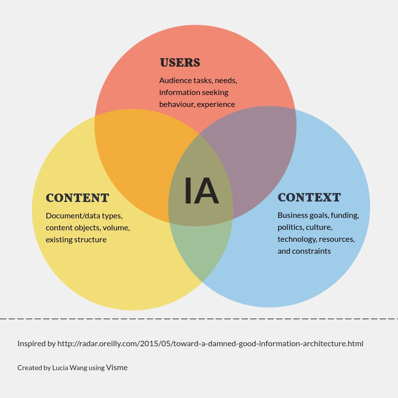 Why ia matters for ux a brief history of information for How to be an architect
