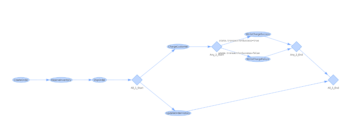 Expressing Business Flows Using an F# DSL