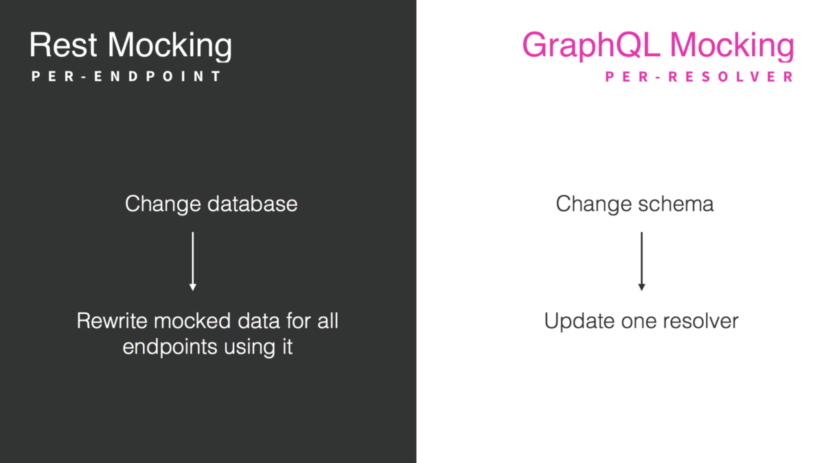 Navigating your transition to GraphQL – Apollo GraphQL