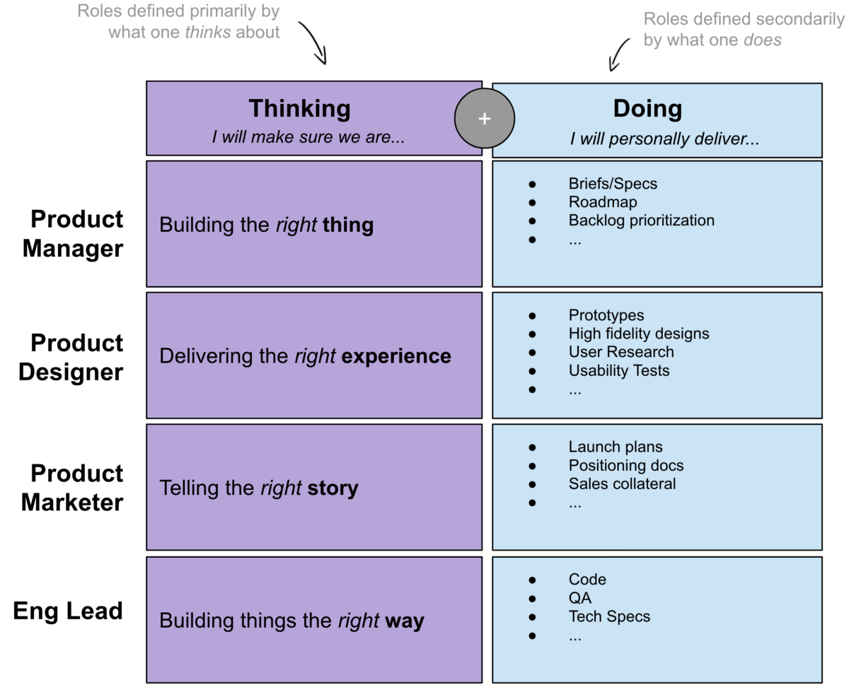 Thinking-Based Product Roles