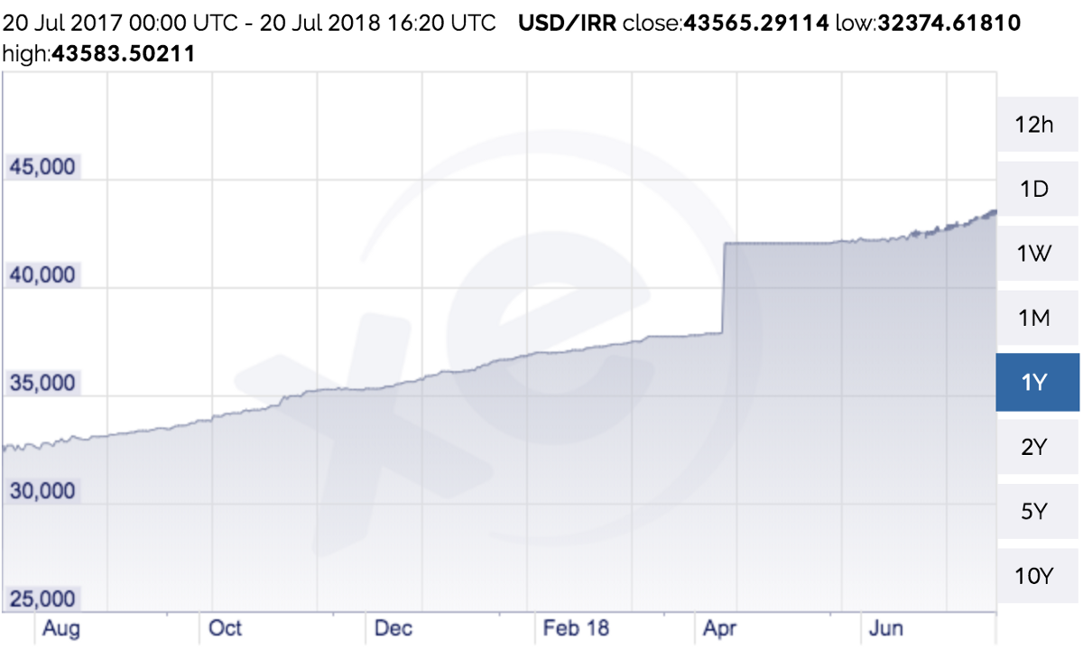 The Us Dollar To Iranian Rial