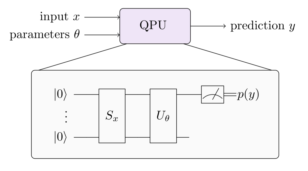 Quantum Machine Learning 10 Xanaduai Medium Block Diagram Hardwired Control Unit A Programmable Device Can Be Interpreted As Supervised Model That Computes Yfx The Trainable Parameters Learned