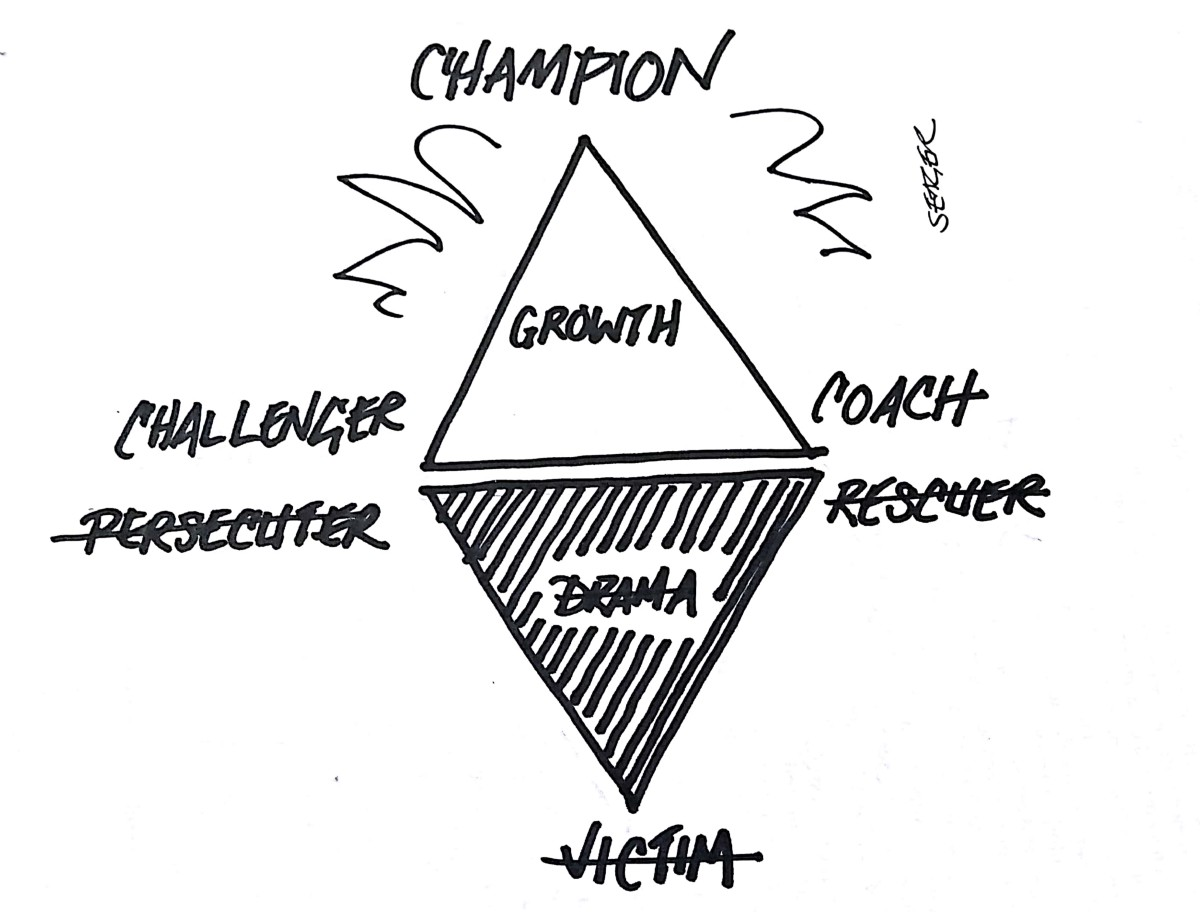 Upside Down Triangle Meaning >> Turn The Drama Triangle Upside Down Thomas P Seager Phd Medium